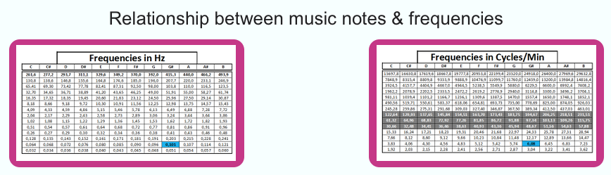 Relationship between music notes & frequencies